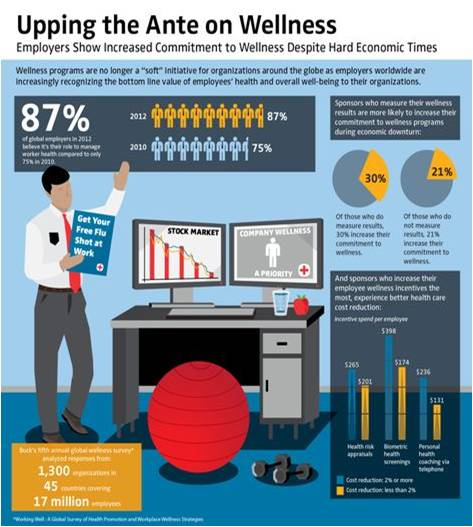 Increase in Corporate Wellness Programs